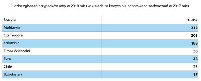 Liczba zgłoszeń przypadków odry w 2018 roku w krajach, w których nie odnotowano zachorowań w 2017 roku (tvnmeteo.pl za UNICEF)