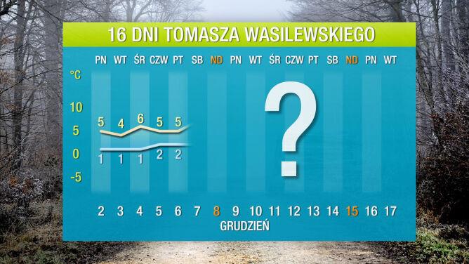 Prognoza pogody na 16 dni: <br />coraz więcej chłodu