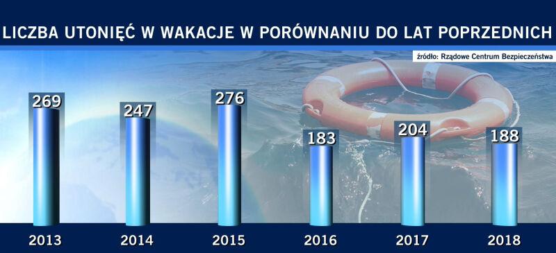 Liczba utonięć w wakacje w porównaniu do poprzednich lat